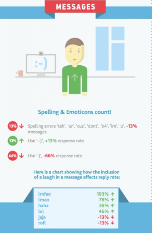 infografía de zoos sobre el uso de Emoji